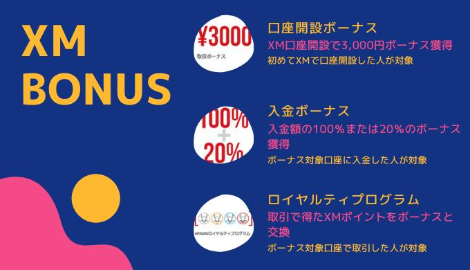 XMボーナスは口座開設・入金・ポイント交換で獲得