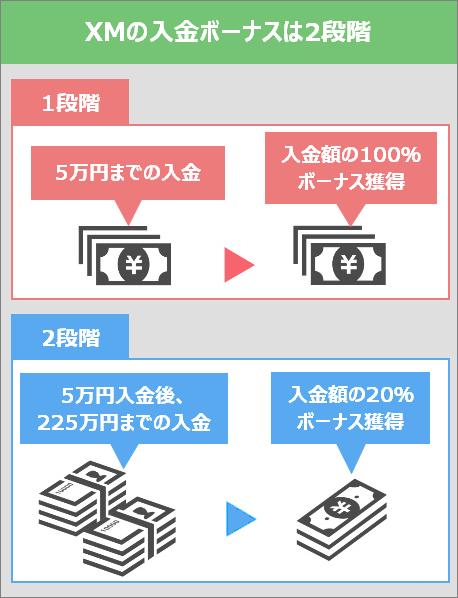 XMに入金すると100または20%のボーナスクレジットが獲得可能