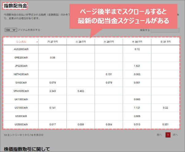 XM現物株式指数の最新配当金スケジュール