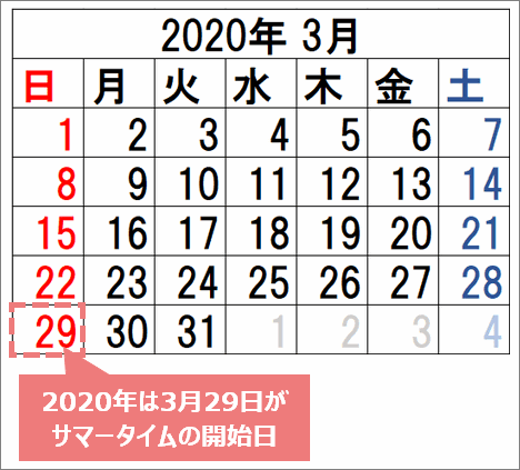 2020年XMのサマータイム開始日