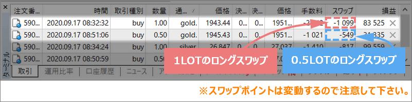 XMゴールドのスワップポイント(日本円)