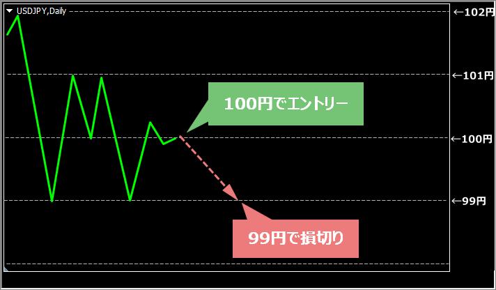 損切り幅が1円のMT4チャート