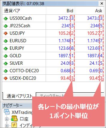 XM価格/レートのポイント単位