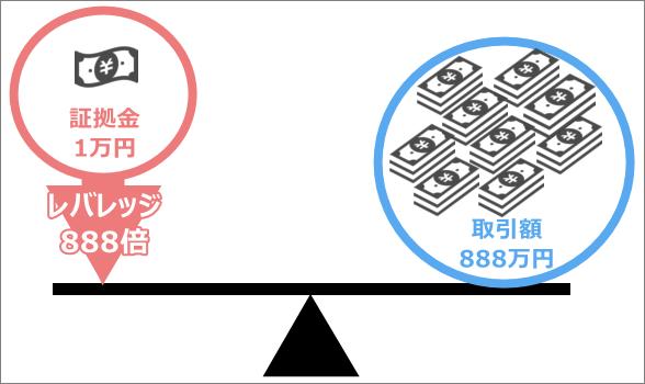 XMレバレッジのイメージ
