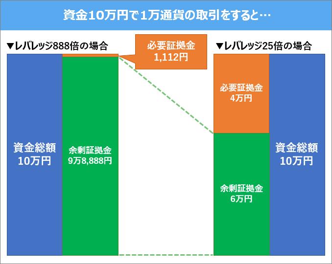 XMと国内FXのレバレッジ比較