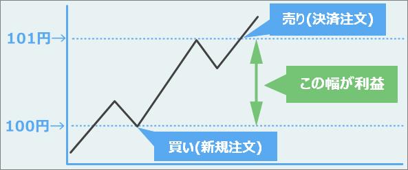 FX買い注文で利益を出す
