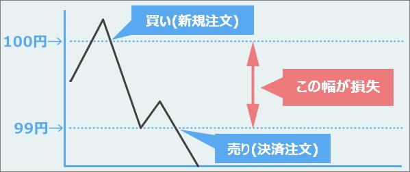 FX買い注文で損失を出す