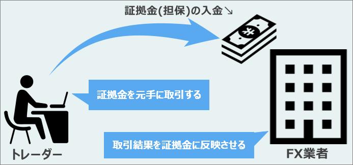 FX差金決済の仕組み
