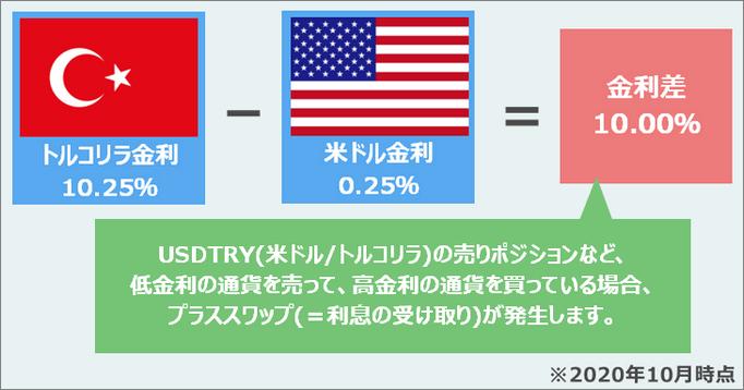 米ドル/トルコリラの売りポジションでは金利差10%が利息受け取りの基準になる