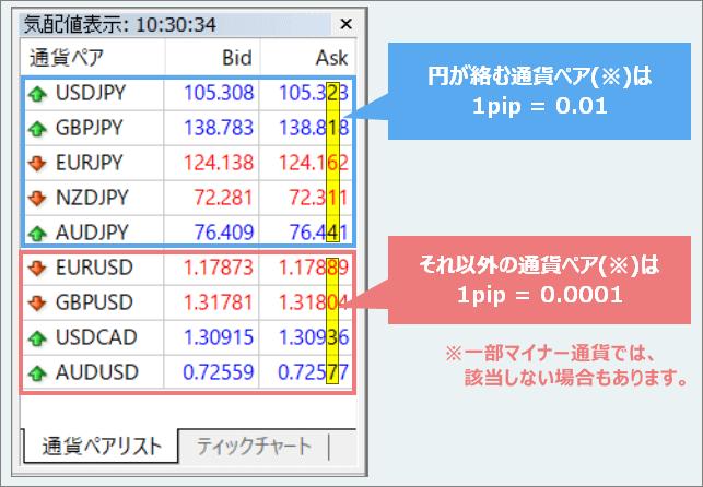 FXの1pipsっていくらなの?