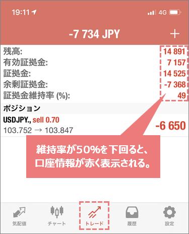 XMのiPhoneスマホ版MT4のマージンコール
