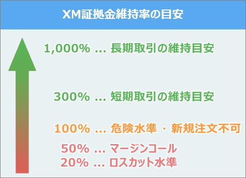 XM証拠金維持率の目安