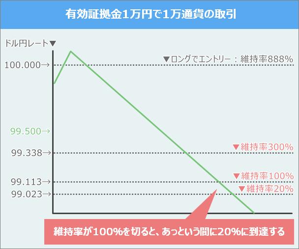 証拠金維持率が100%を切ると、XMの強制ロスカットライン20%はすぐ到達する
