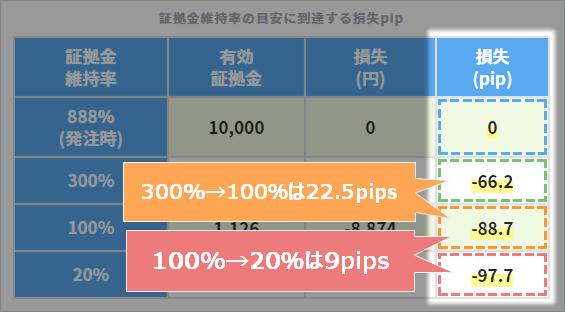XMの証拠金維持率が100%から20%になるまでは相対的にかなり早い