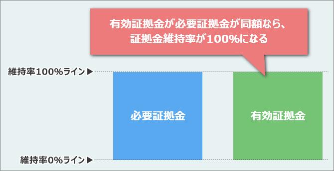 必要証拠金の合計と有効証拠金が同額になる(=余剰証拠金が0になる)と、証拠金維持率が100%になる図