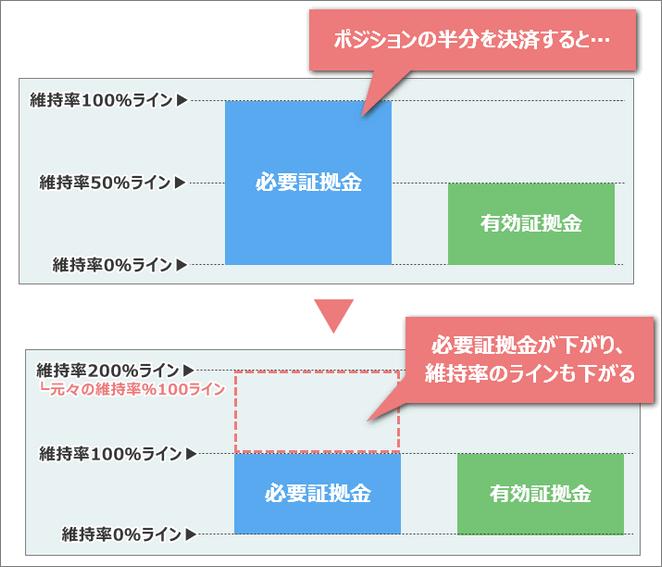 ポジションの一部を決済した場合の証拠金維持率の変化の図解