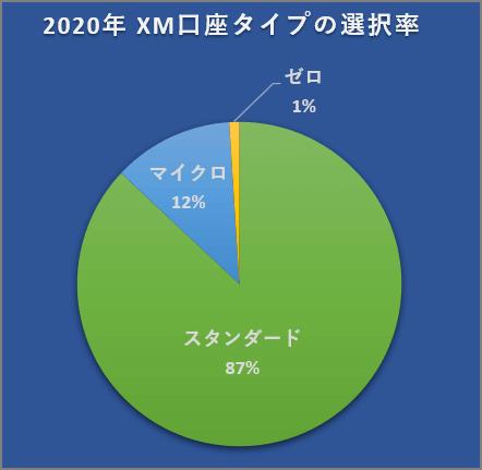 XM口座タイプの使用率