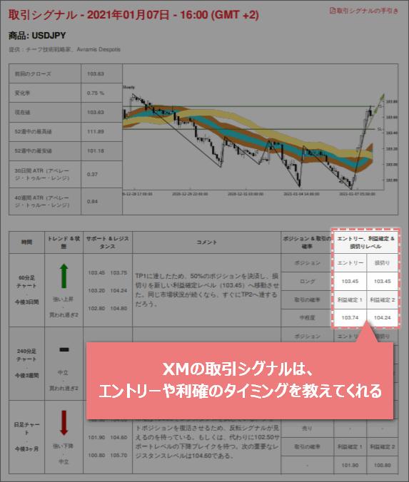 XMの取引シグナル