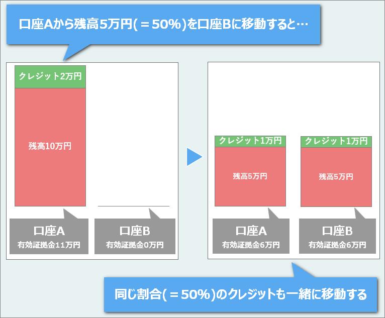 XMTrading資金移動時のボーナスクレジットの動き方