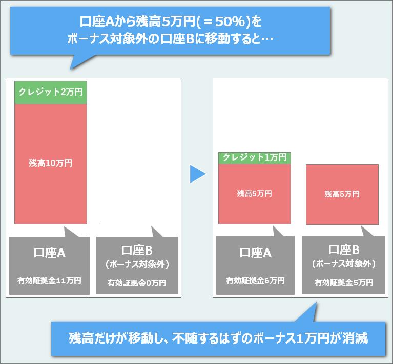 XMTrading資金移動時のボーナスクレジットの消滅イメージ